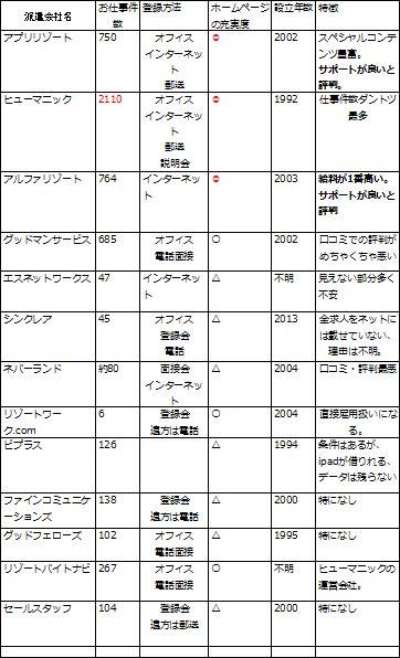 リゾートバイト13社の口コミ・評判比較表